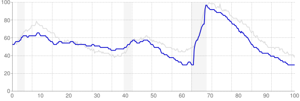 Idaho monthly unemployment rate chart from 1990 to May 2018